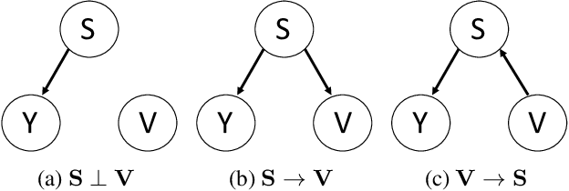 Figure 1 for Stable Prediction with Model Misspecification and Agnostic Distribution Shift