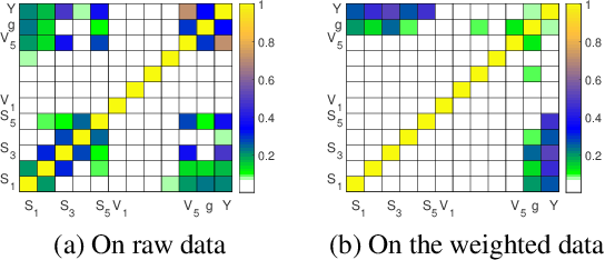 Figure 3 for Stable Prediction with Model Misspecification and Agnostic Distribution Shift
