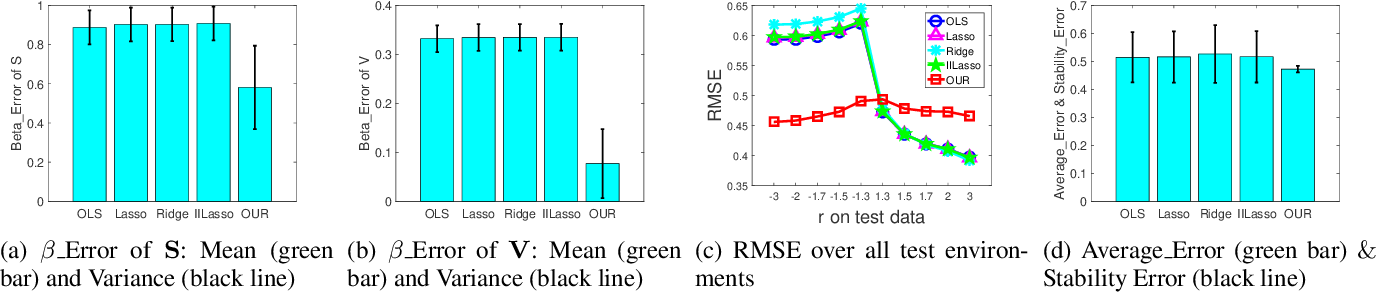 Figure 4 for Stable Prediction with Model Misspecification and Agnostic Distribution Shift