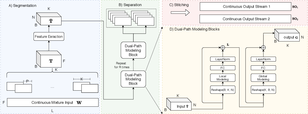 Figure 1 for Dual-Path Modeling for Long Recording Speech Separation in Meetings