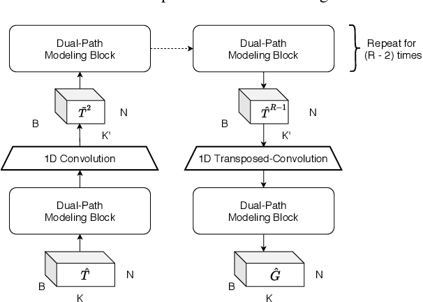 Figure 3 for Dual-Path Modeling for Long Recording Speech Separation in Meetings