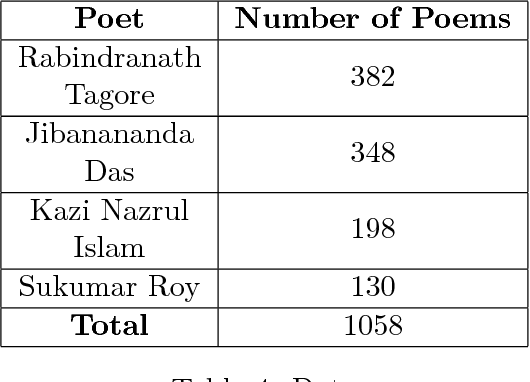 Table 4 from Automated Analysis of Bangla Poetry for