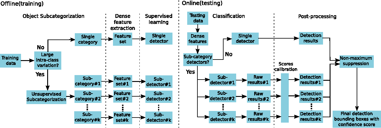Figure 2 for Fast detection of multiple objects in traffic scenes with a common detection framework