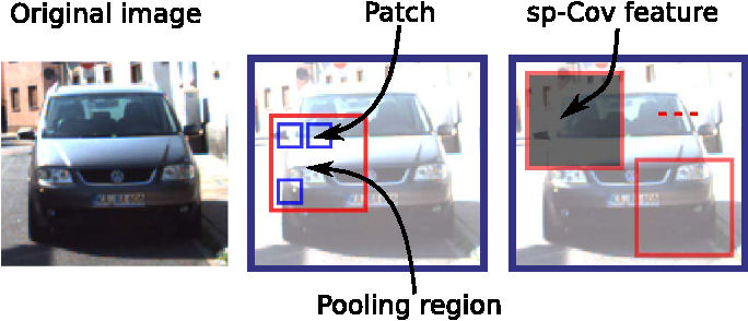 Figure 3 for Fast detection of multiple objects in traffic scenes with a common detection framework