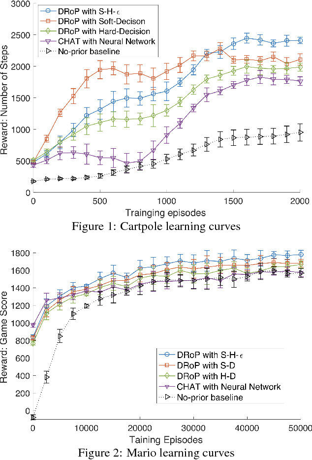 Figure 1 for Interactive Reinforcement Learning with Dynamic Reuse of Prior Knowledge from Human/Agent's Demonstration