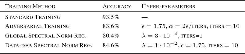 Figure 1 for Adversarial Training Generalizes Data-dependent Spectral Norm Regularization