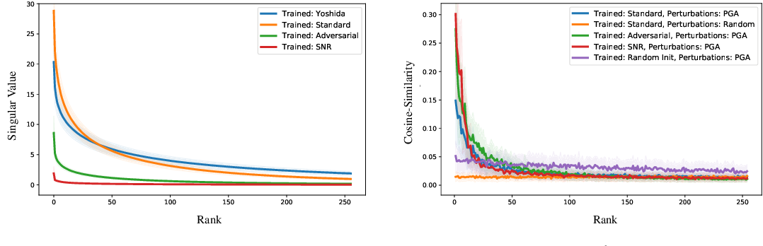 Figure 2 for Adversarial Training Generalizes Data-dependent Spectral Norm Regularization