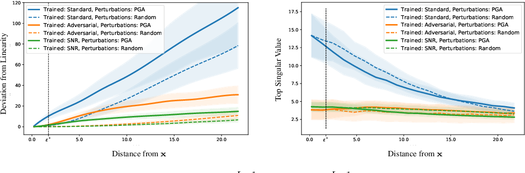 Figure 3 for Adversarial Training Generalizes Data-dependent Spectral Norm Regularization