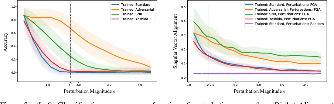 Figure 4 for Adversarial Training Generalizes Data-dependent Spectral Norm Regularization