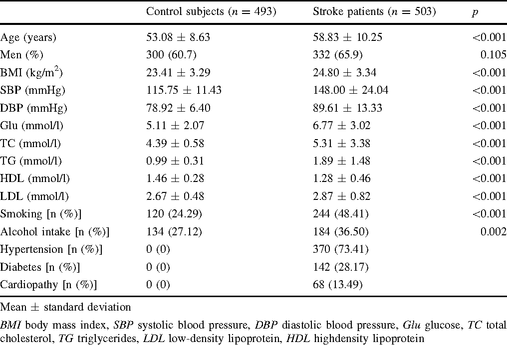 Table 1 Clinical characteristics of the 503 stroke patients and 493 controls in the study