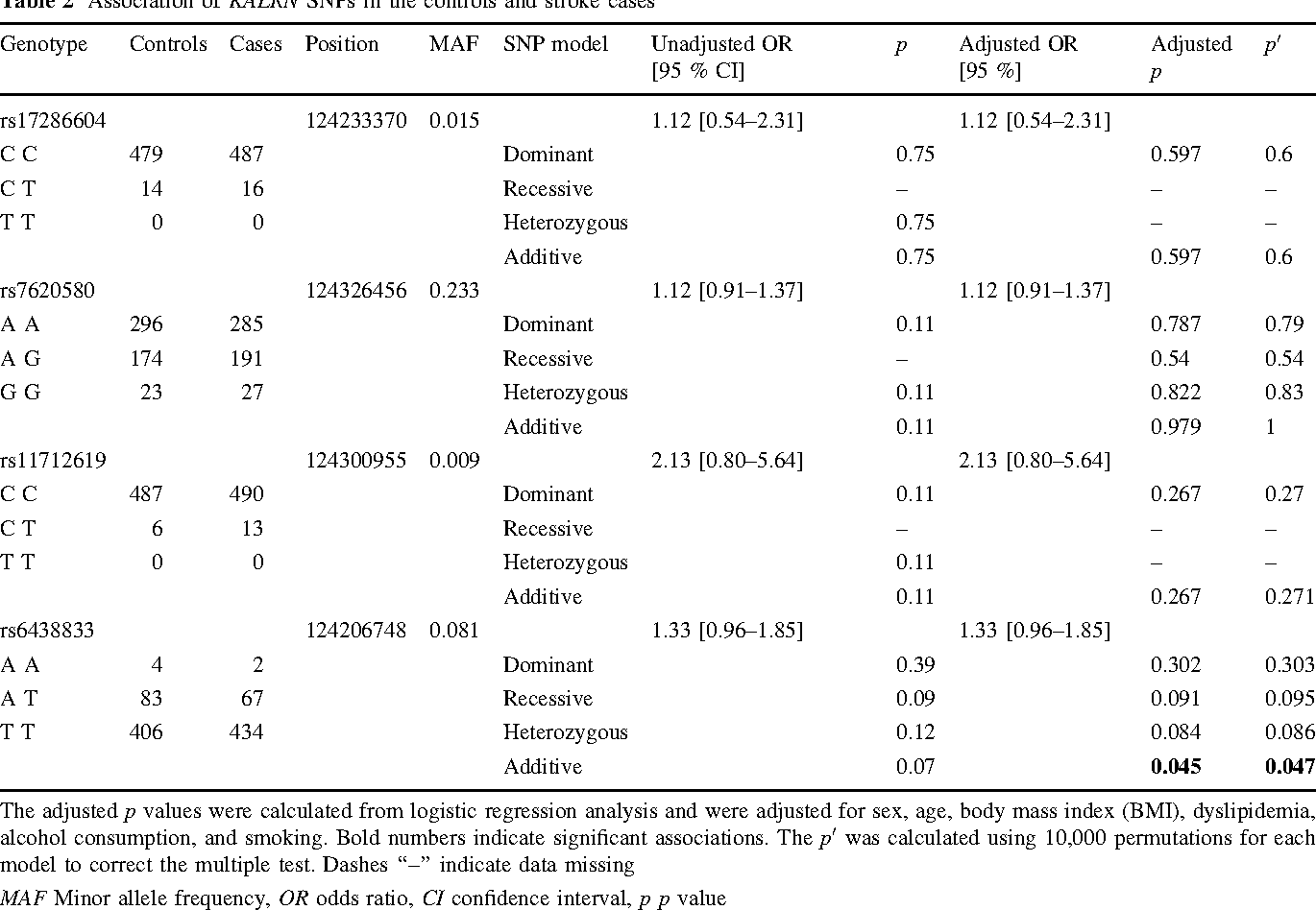 Table 2 Association of KALRN SNPs in the controls and stroke cases