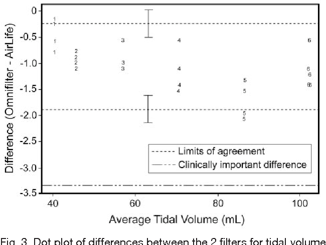 Fig. 3. Dot plot of differences between the 2 filters for tidal volume against their mean. The marker labels (1, 2, 3, 4, 5, and 6) indicates the patient scenario settings (see Table 1). Limits of agreement are designated as dotted lines, with CI bars. The limits of agreement identify the interval in which 95% of the differences between filter measurements would be expected to lie. The level at which the differences would be considered clinically important is shown by the dotted-and-dashed line.
