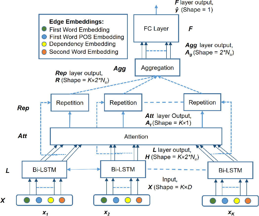 Figure 1 for ASPER: Attention-based Approach to Extract Syntactic Patterns denoting Semantic Relations in Sentential Context