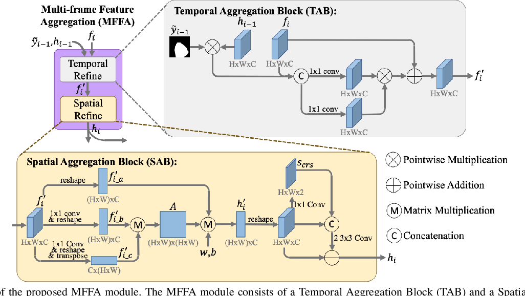 Figure 2 for Multi-frame Feature Aggregation for Real-time Instrument Segmentation in Endoscopic Video
