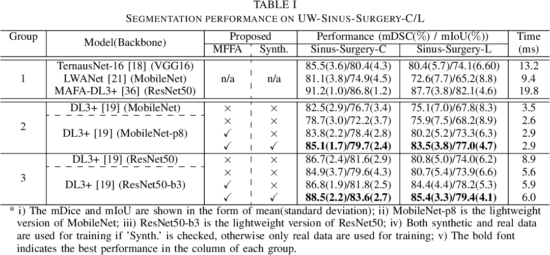 Figure 4 for Multi-frame Feature Aggregation for Real-time Instrument Segmentation in Endoscopic Video