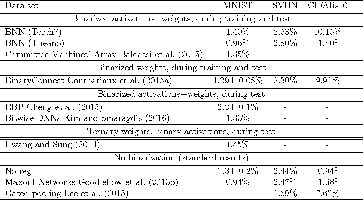 Figure 1 for Quantized Neural Networks: Training Neural Networks with Low Precision Weights and Activations