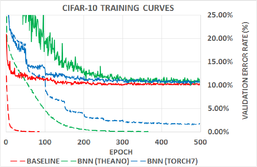 Figure 2 for Quantized Neural Networks: Training Neural Networks with Low Precision Weights and Activations