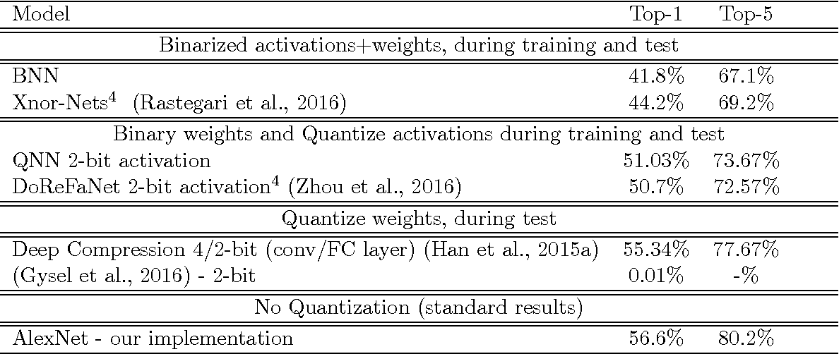 Figure 3 for Quantized Neural Networks: Training Neural Networks with Low Precision Weights and Activations