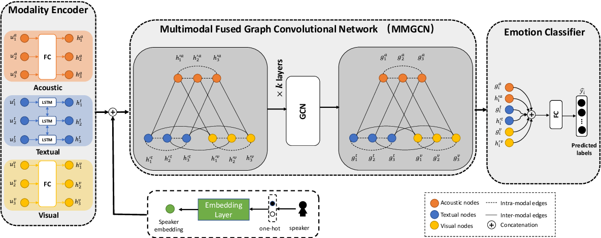 Figure 3 for MMGCN: Multimodal Fusion via Deep Graph Convolution Network for Emotion Recognition in Conversation
