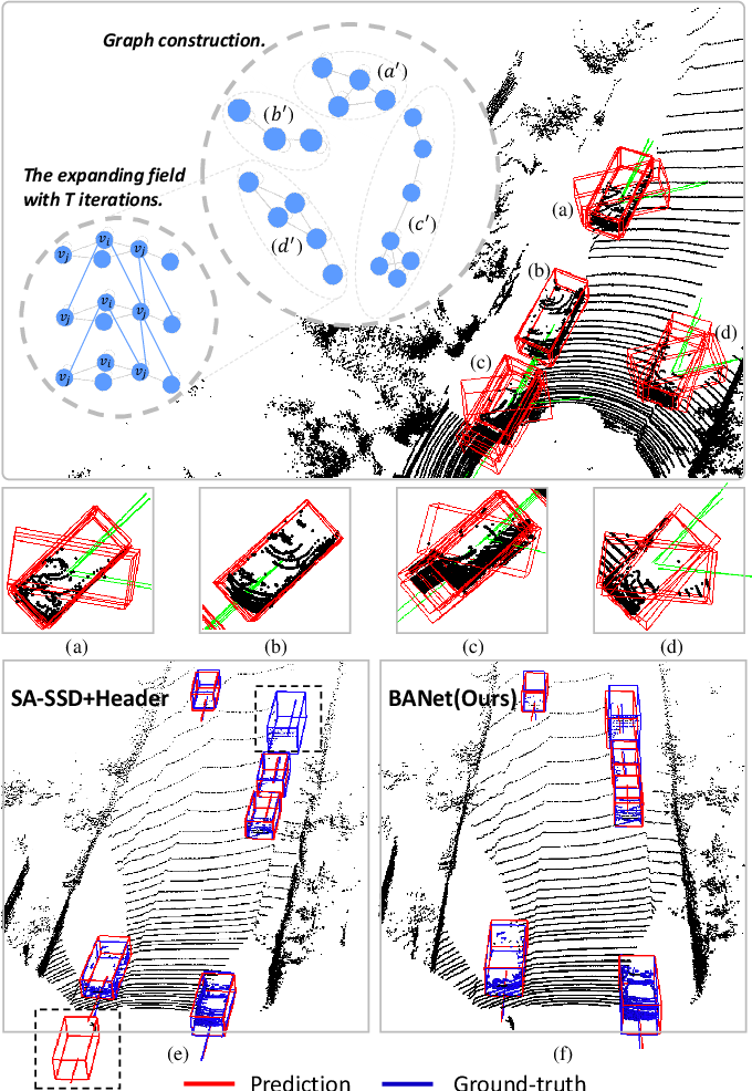 Figure 1 for Boundary-Aware 3D Object Detection from Point Clouds