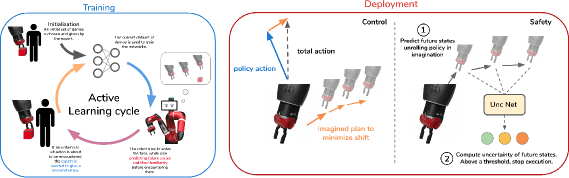 Figure 1 for SAFARI: Safe and Active Robot Imitation Learning with Imagination