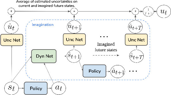 Figure 2 for SAFARI: Safe and Active Robot Imitation Learning with Imagination