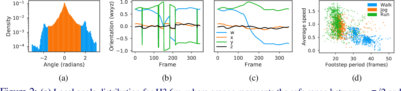 Figure 3 for QuaterNet: A Quaternion-based Recurrent Model for Human Motion
