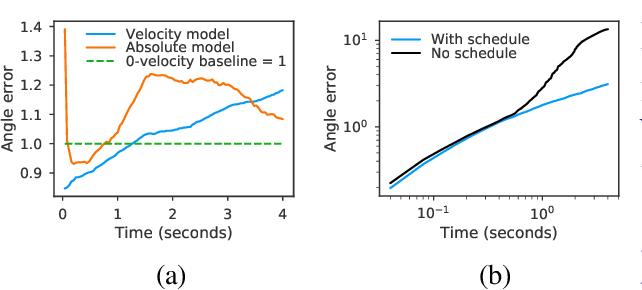 Figure 4 for QuaterNet: A Quaternion-based Recurrent Model for Human Motion