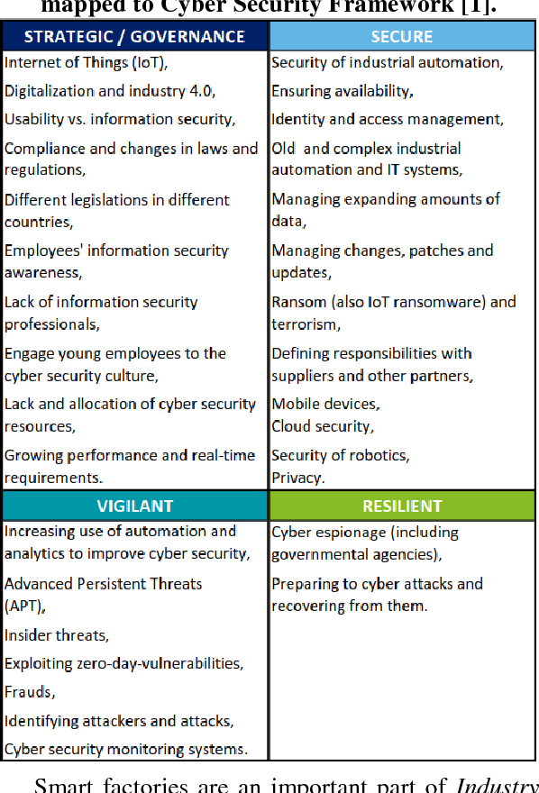 security industry literature review