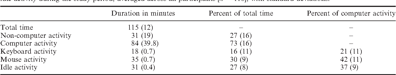 Table 1. Duration (in minutes and as percent of total time) of computer activity, non-computer activity, keyboard, mouse, and idle activity during the study period, averaged across all participants [n ¼ 118], with standard deviations.