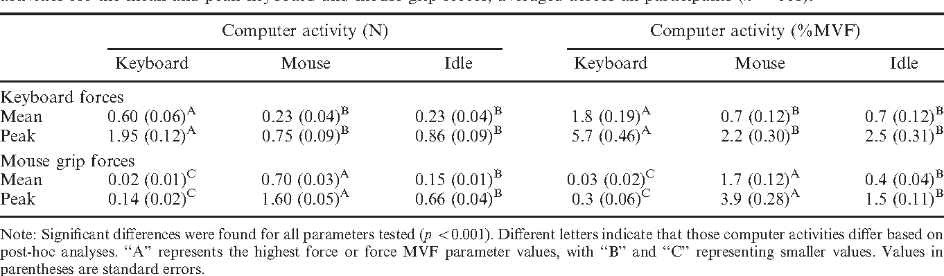 Table 2. Results of F-tests for differences in keyboard force and mouse grip force in Newtons and %MVF across computer activities for the mean and peak keyboard and mouse grip forces, averaged across all participants (n ¼ 118).