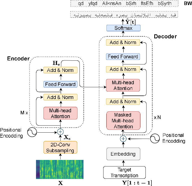 Figure 3 for Arabic Speech Recognition by End-to-End, Modular Systems and Human