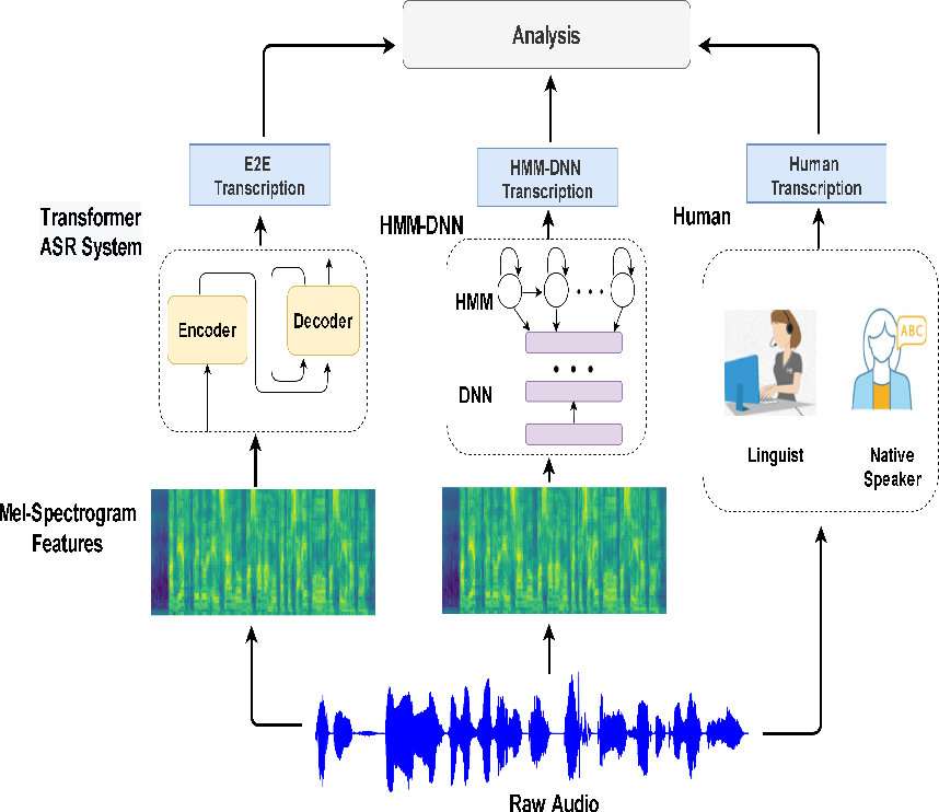 Figure 1 for Arabic Speech Recognition by End-to-End, Modular Systems and Human