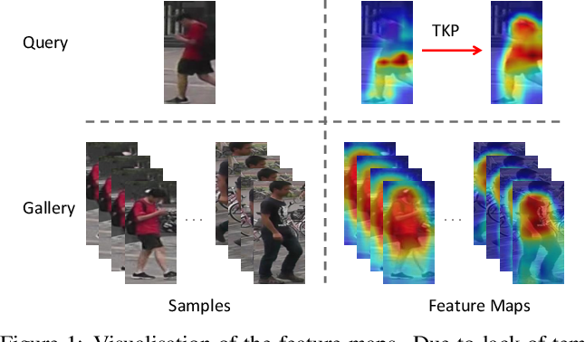 Figure 1 for Temporal Knowledge Propagation for Image-to-Video Person Re-identification