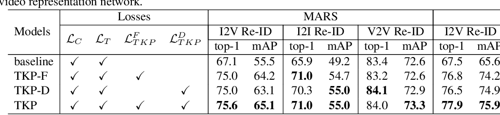 Figure 4 for Temporal Knowledge Propagation for Image-to-Video Person Re-identification