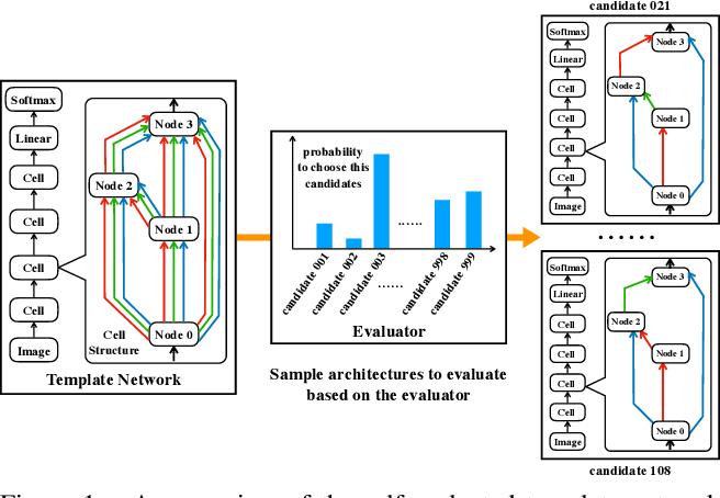 Figure 1 for One-Shot Neural Architecture Search via Self-Evaluated Template Network