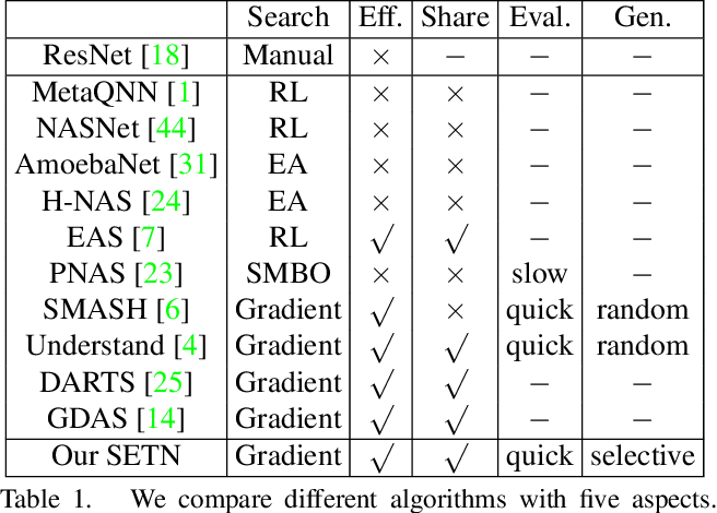 Figure 2 for One-Shot Neural Architecture Search via Self-Evaluated Template Network