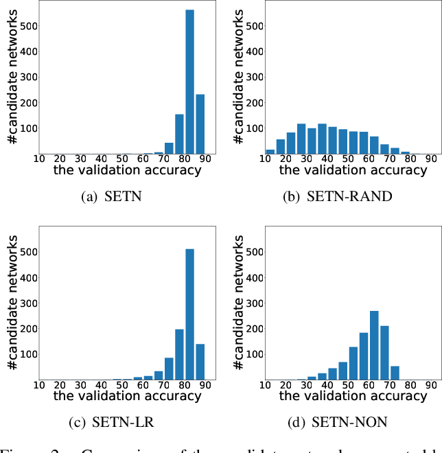 Figure 4 for One-Shot Neural Architecture Search via Self-Evaluated Template Network