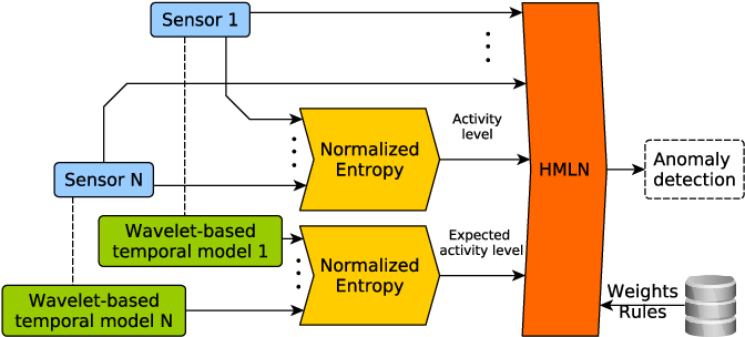 Figure 1 for Wavelet-based Temporal Forecasting Models of Human Activities for Anomaly Detection