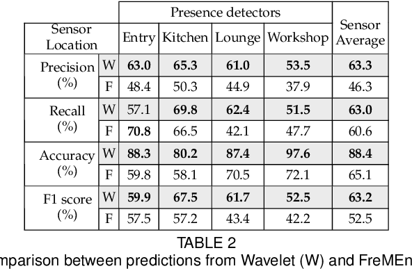 Figure 4 for Wavelet-based Temporal Forecasting Models of Human Activities for Anomaly Detection