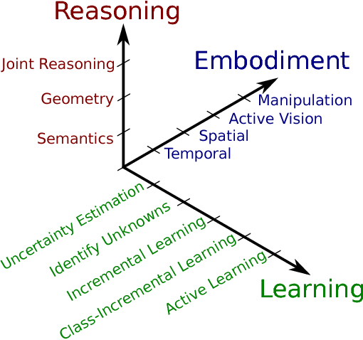 Figure 1 for The Limits and Potentials of Deep Learning for Robotics