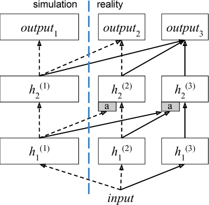 Figure 3 for The Limits and Potentials of Deep Learning for Robotics