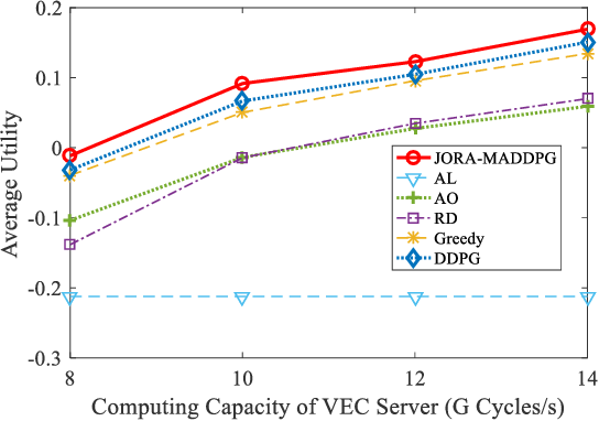 Figure 2 for Revenue and Energy Efficiency-Driven Delay Constrained Computing Task Offloading and Resource Allocation in a Vehicular Edge Computing Network: A Deep Reinforcement Learning Approach