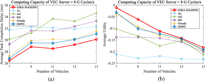 Figure 3 for Revenue and Energy Efficiency-Driven Delay Constrained Computing Task Offloading and Resource Allocation in a Vehicular Edge Computing Network: A Deep Reinforcement Learning Approach