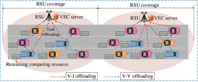 Figure 1 for Revenue and Energy Efficiency-Driven Delay Constrained Computing Task Offloading and Resource Allocation in a Vehicular Edge Computing Network: A Deep Reinforcement Learning Approach