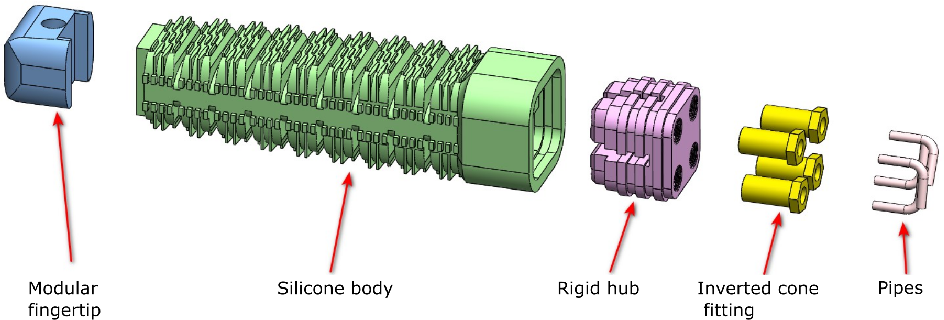 Figure 4 for Underwater Soft Robotic Hand with Multi-Source Coupling Bio-Inspired Soft Palm and Six Fingers Driven by Water Hydraulic