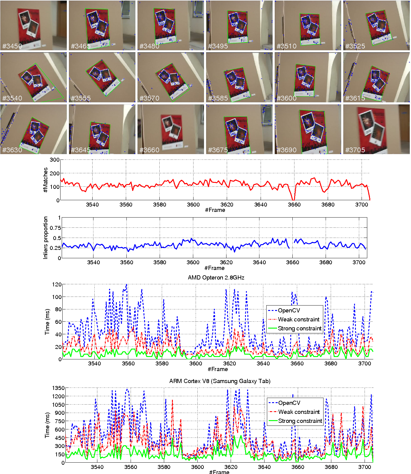 Figure 11 from Speeding-up homography estimation in mobile