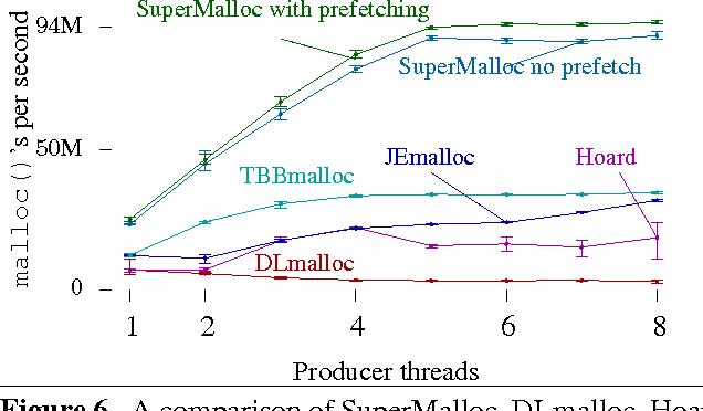 Figure 6 from SuperMalloc: a super fast multithreaded malloc for 64