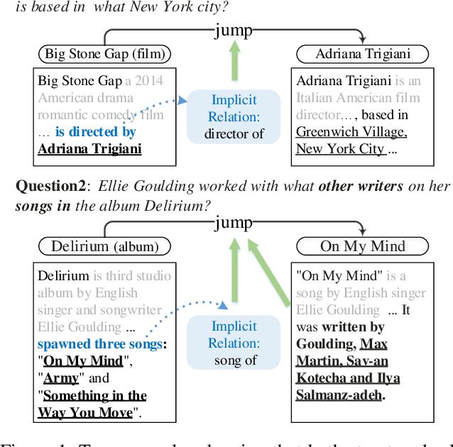 Figure 1 for HopRetriever: Retrieve Hops over Wikipedia to Answer Complex Questions