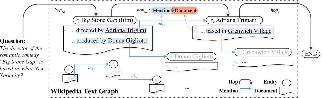Figure 3 for HopRetriever: Retrieve Hops over Wikipedia to Answer Complex Questions